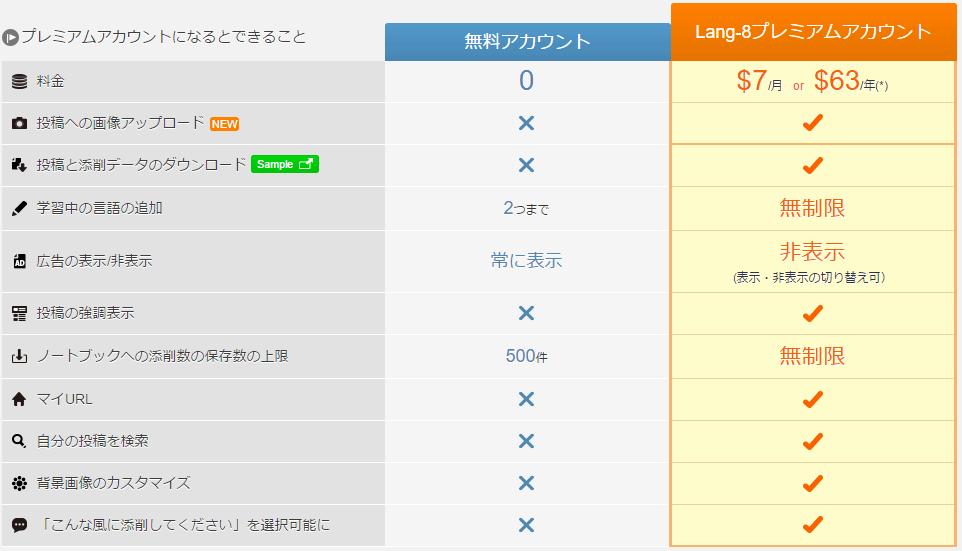 lang8 price