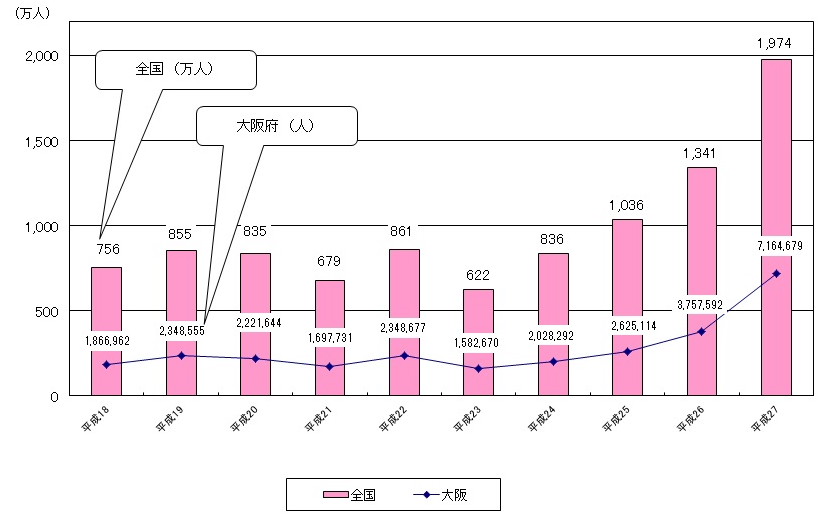 osaka inbound statistics
