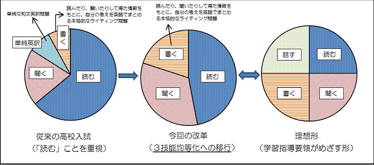 大阪府英語教育