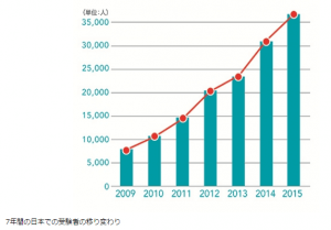 IELTS日本の受験者数推移
