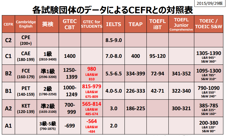 英語資格試験